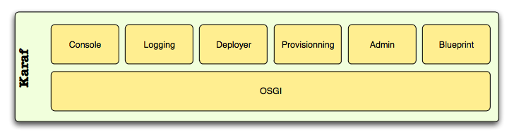 Develop apps with camel and gwt on osgi apache karaf architecture malvernweather Image collections